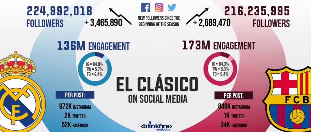 Las Redes Sociales y el efecto expansivo del Big Data 1