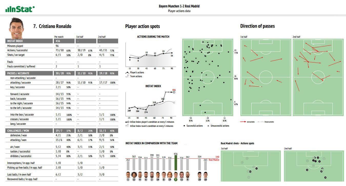 Aplicaciones del Big Data en el deporte de élite (por @FPgrv) 10